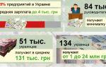 Какой размер зарплаты на Украине?
