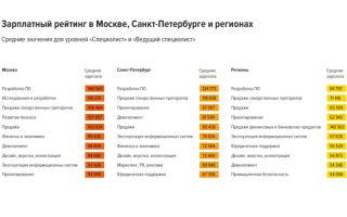 Какая средняя зарплата в Москве?