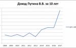 Какая зарплата президента РФ?