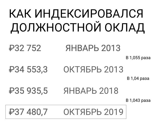 Зарплата судей в России в 2019-2020 годах