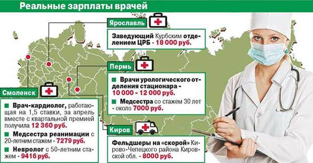 Средняя зарплата врача в России в 2019-2020 годах
