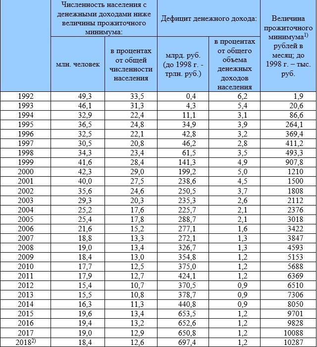 Уровень и черта бедности в России в 2020-2021 годах: статистика в процентах, самые бедные города и регионы
