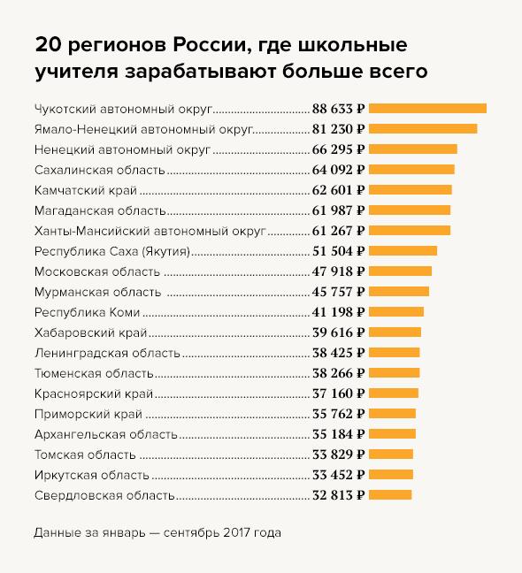Средняя зарплата учителя в России