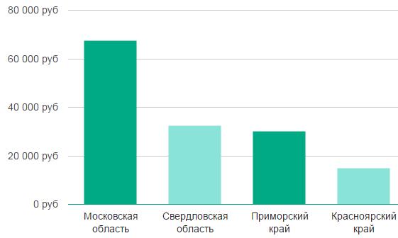 Зарплата работников РЖД: сколько зарабатывают начальники, машинисты и проводники