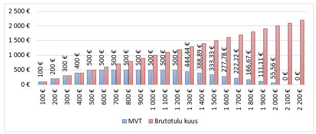 Уровень жизни в Эстонии: средние цены, зарплаты и налоги в этой стране в 2020-2021 годах