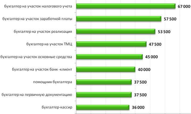 Средняя зарплата бухгалтера в Москве